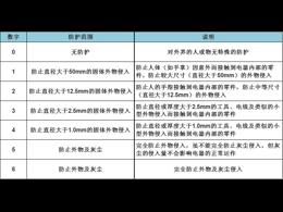 振动电机IP防护等级